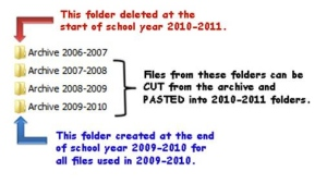 3 year archive system