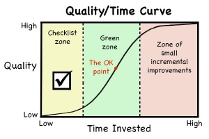 Quality/Time Curve